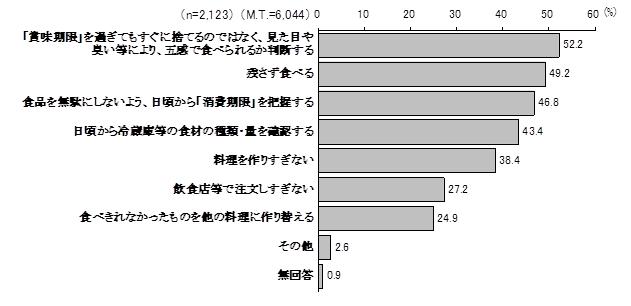 平成26年度埼玉県県政世論調査(平成26年7月実施)