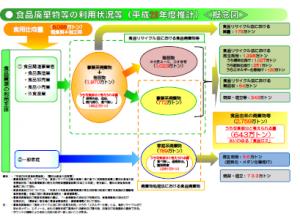 食品廃棄物等の利用状況など(平成28年度推計)概念図